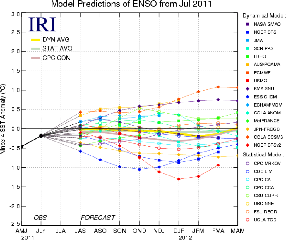 ENSO Model Predictions