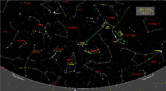 March 2014 Sky Map