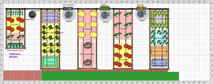 Garden Plans Dry Gardens Using Irrigation and Aquaponics – Raised Bed Gardens Plans