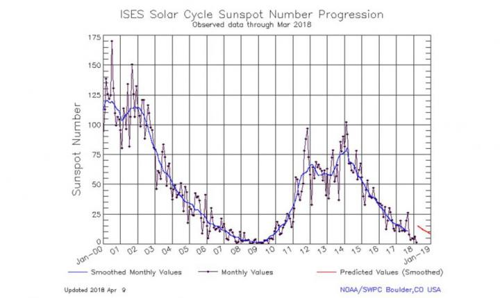 Solar Cycle Sunspot Numbers. Graphic by NOAA SWPC.