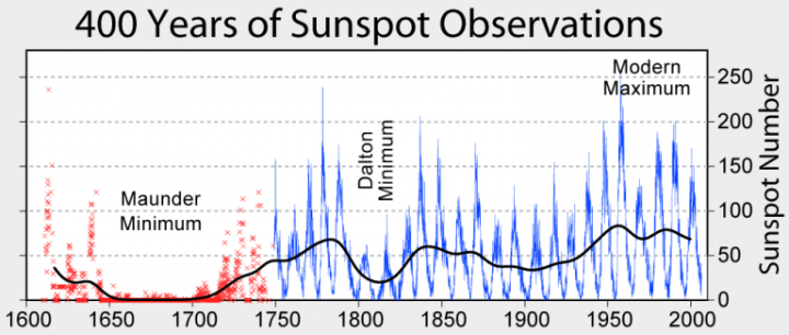 400 Years of Sunspot Observations.