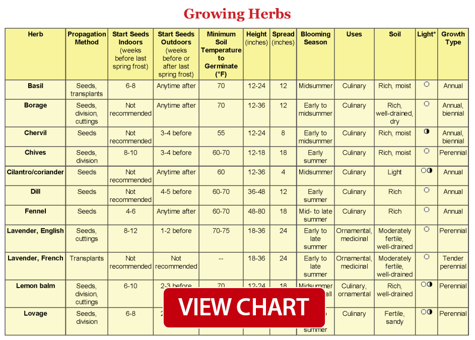 Herb Growing Chart