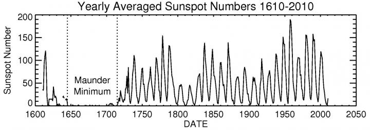 yearly-averaged-sunspot-numbers.jpg