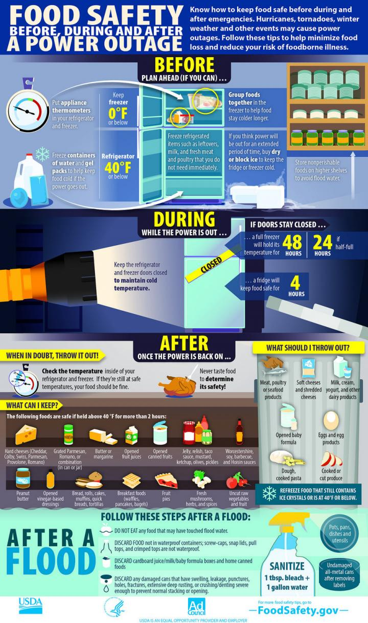Power Outages What To Do Before During And After A Outage Having Fed Operated The Fitting Or Appliance Electricity Passes Food Safety 0 Full Width