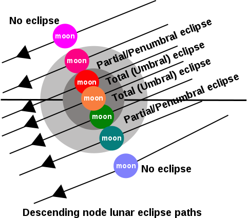 lunar-eclipse-diagram.png