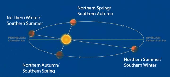 mars-orbit-year-seasons-winter-spring-summer-autumn-aphelion-perihelion_0_full_width.jpg