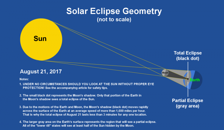 2017 Eclipse Map Partial.Total Solar Eclipse Versus Partial Eclipse What S The Difference