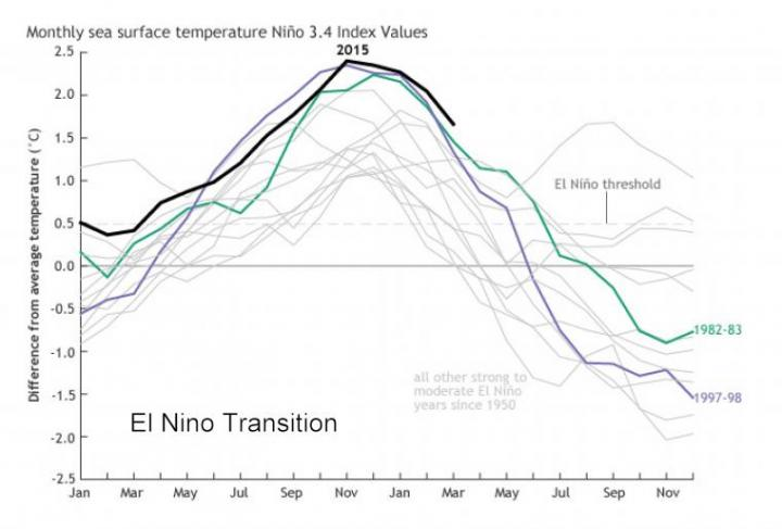 el_nino_transition-chart_pop_w_caption_full_width.jpg