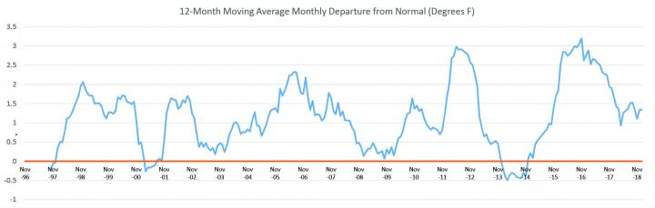 12-month_moving_average_departures_from_normal_large_full_width.jpg