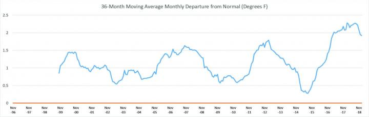 36-month_moving_average_departures_from_normal_large_full_width.jpg