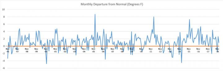 Figure 1: Monthly temperature departures from normal, 1996–2018