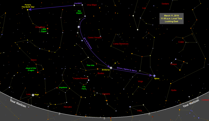 March 2019 Sky Map