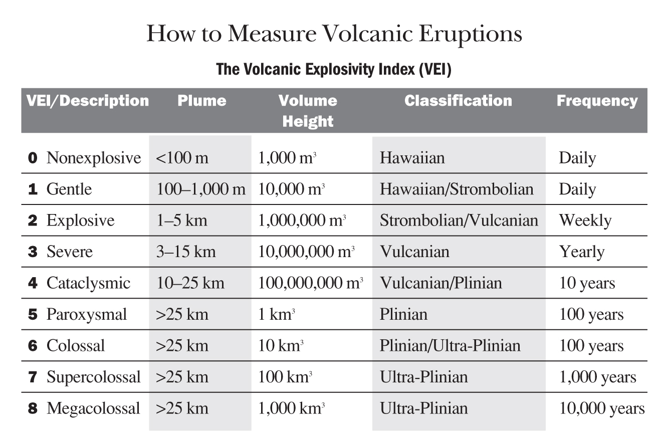 Volcanoes: How to Measure Volcanic Eruptions | The Old Farmer's ...