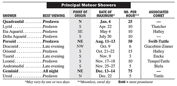 2012 Meteor shower chart