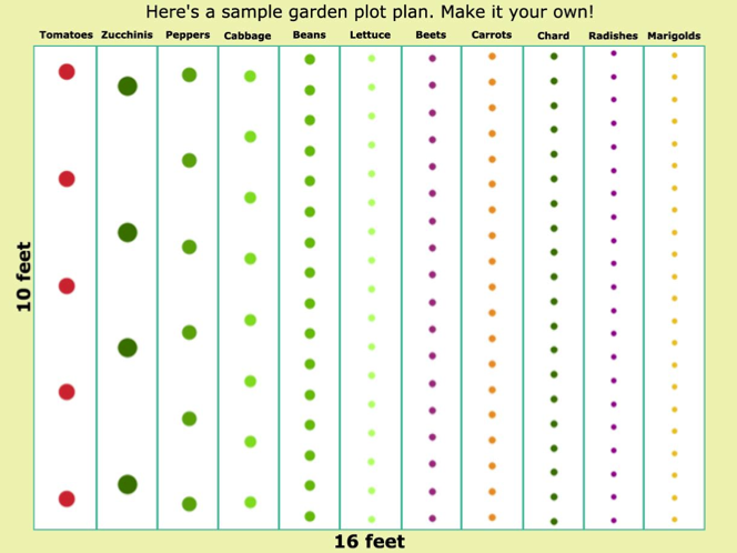 Raised Bed Gardens and Small Plot Plans The Old Farmers Almanac