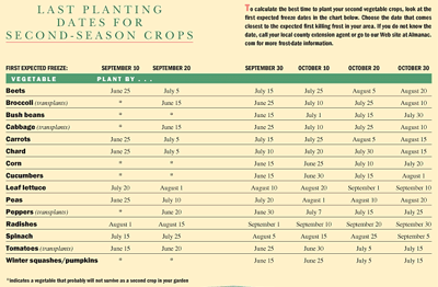 Fall Garden What To Plant In The Fall Last Planting Dates For Second Crops The Old Farmer 39 S
