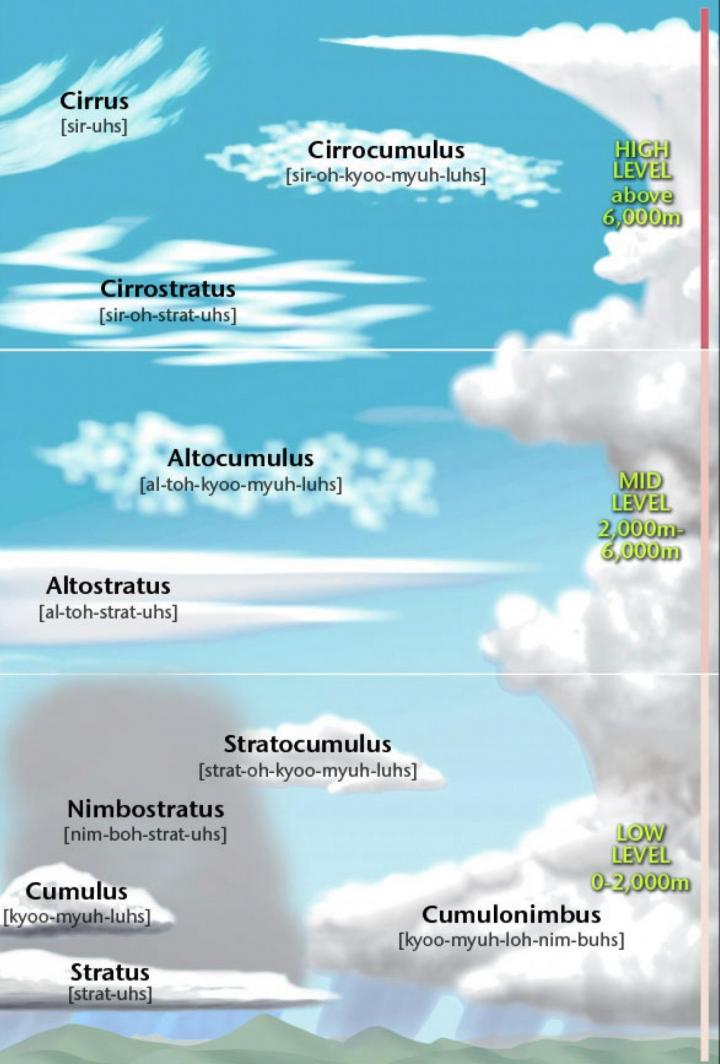 Clouds classified | The Old Farmer's Almanac